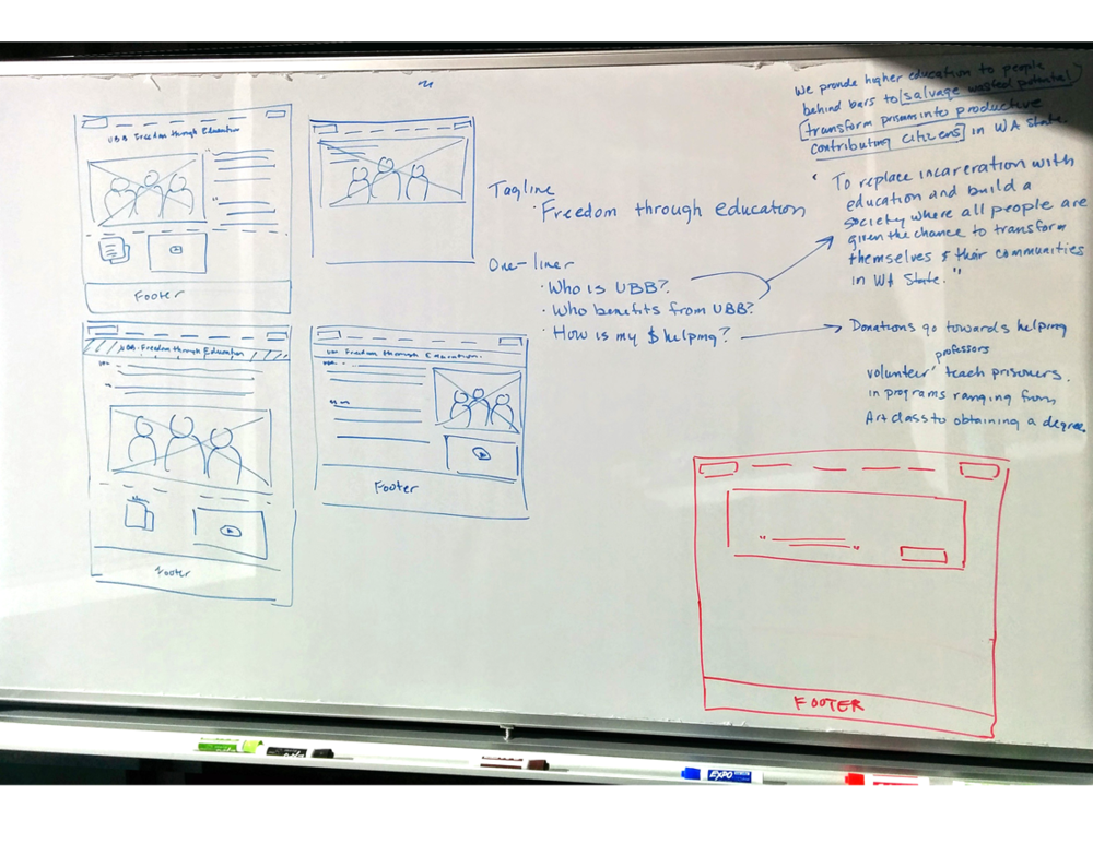 UBB_Process_whiteboard.png