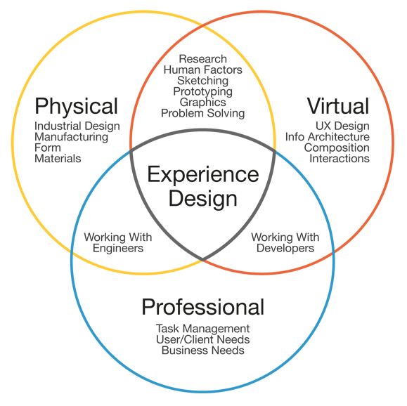Kim_design_venn_diagram
