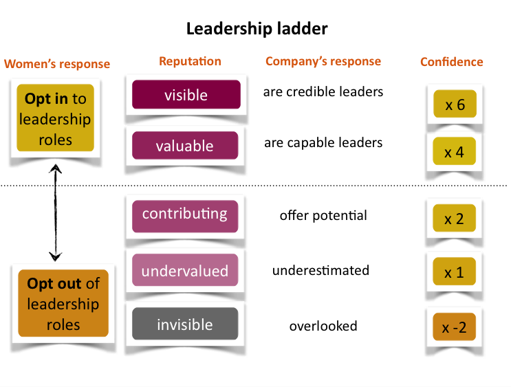 anneli-blundell-melbourne-speaker-leadership-ladder.png