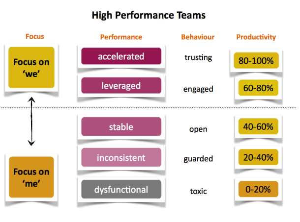 anneli-blundell-high-performance-teams-melbourne-team-building-workshops.png