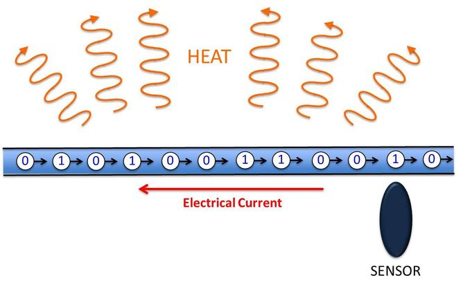 Electrical current can provide flow for racetrack memory, but at the cost of heat and inefficiency - Image credit: Author provided