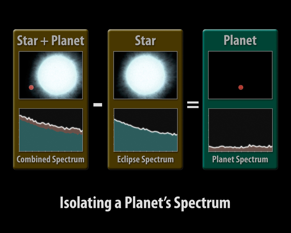 [Star + Planet] - [Star] = [Planet] - Image credit:NASA/JPL-Caltech/R. Hurt (SSC/Caltech)