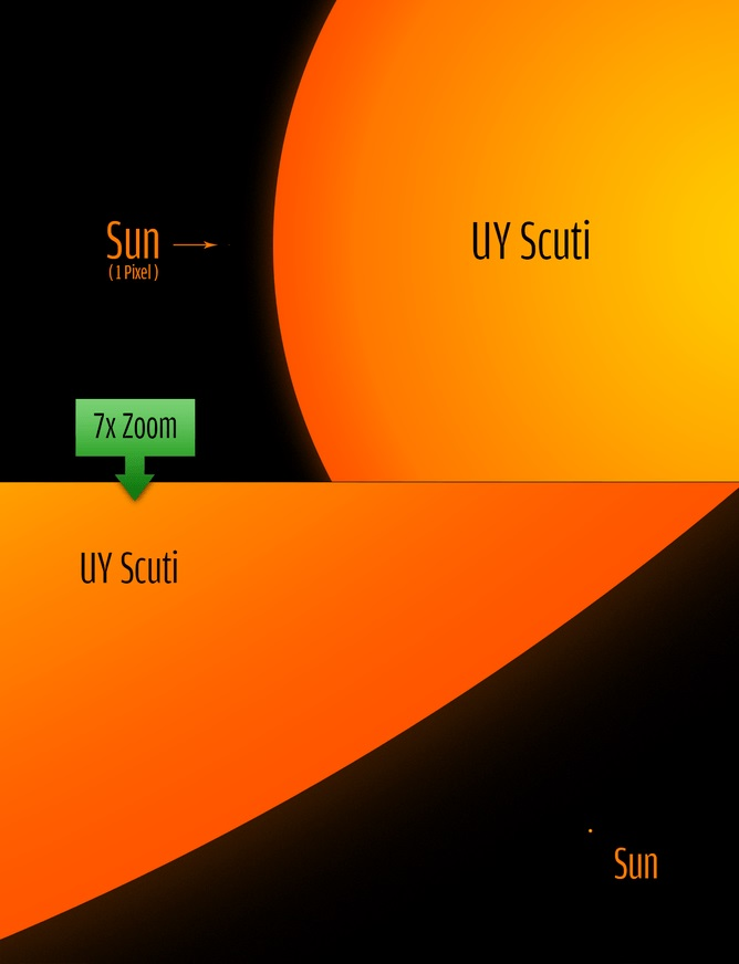 UY Scuti size comparison to the sun. Image Credits: Philip Park