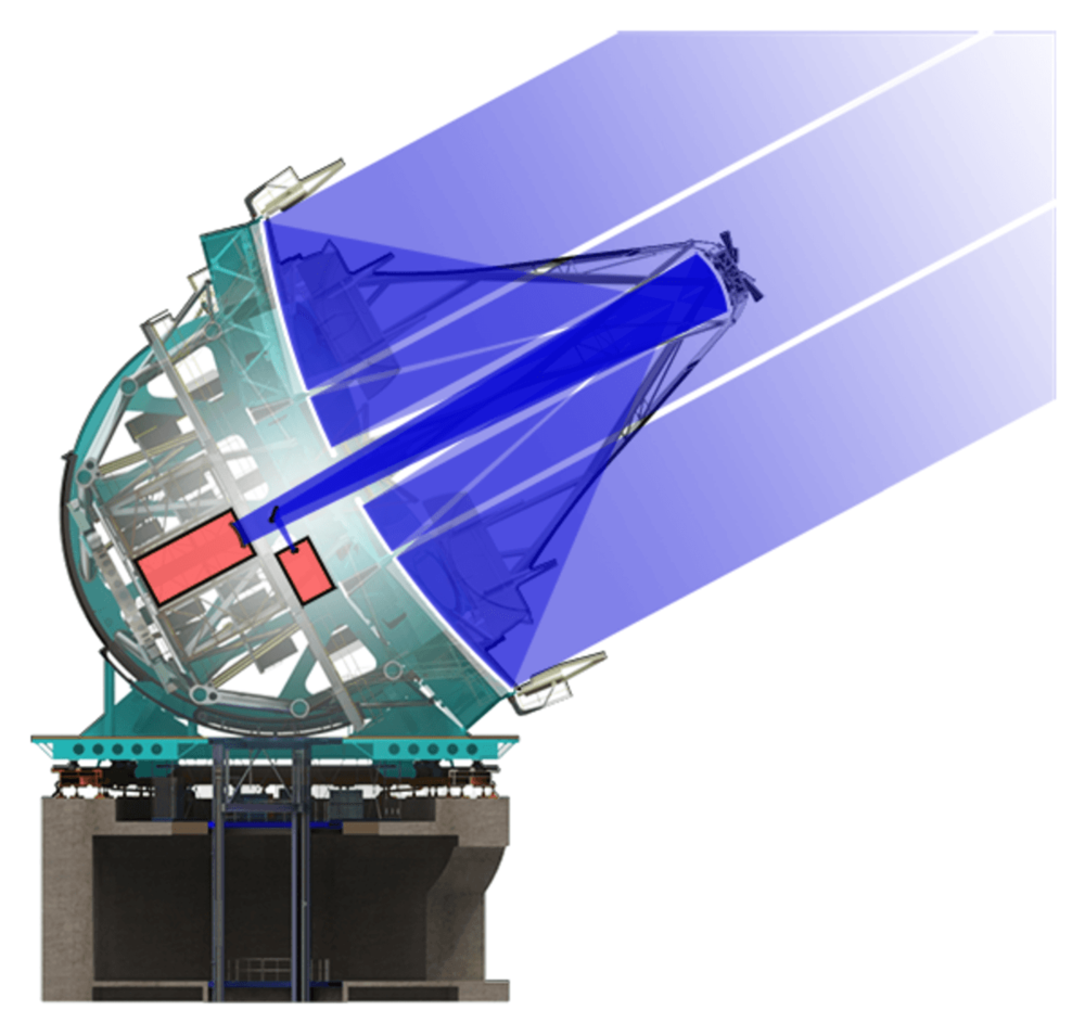 Optical diagram of the Giant Magellan Telescope. Giant Magellan Telescope – Image Credit: GMTO Corporation