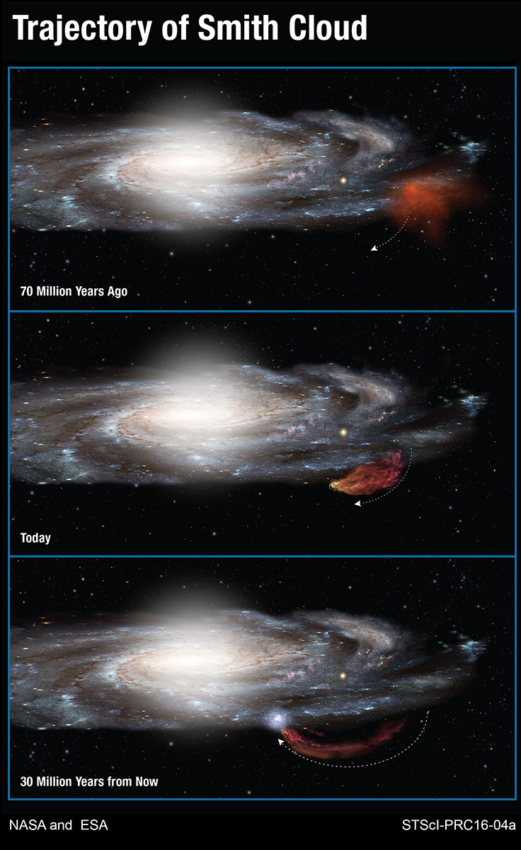 This diagram shows the 100-million-year-long trajectory of the Smith Cloud as it arcs out of the plane of our Milky Way galaxy and then returns like a boomerang. Hubble Space Telescope measurements show that the cloud came out of a region near the edge of the galaxy's disk of stars 70 million years ago. The cloud is now stretched into the shape of a comet by gravity and gas pressure. Following a ballistic path, the cloud will fall back into the disk and trigger new star formation 30 million years from now. - Image Credits: NASA/ESA/A. Feild (STScI)
