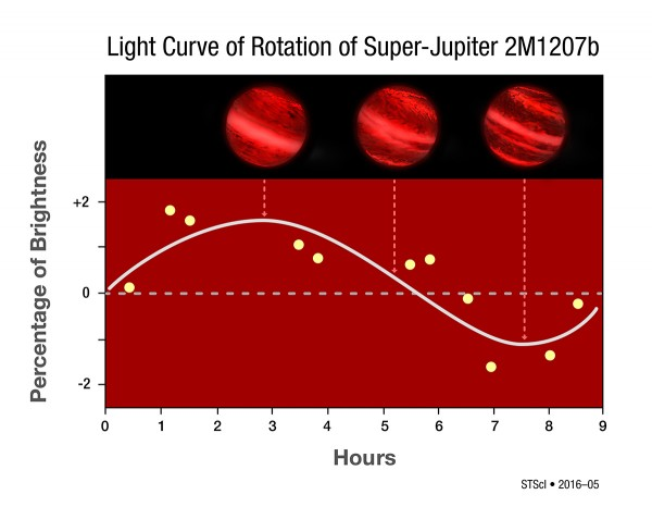 This graph plots small changes in the infrared brightness of a super-Jupiter as measured by the Hubble Space Telescope. The S-shaped curve is extrapolated from the data points. Its sinusoidal shape suggests that brightness changes are a result of a 10-hour rotation period (horizontal axis). The vertical axis shows small changes in brightness. This would mean that the planet likely has patchy clouds that influence the amount of infrared radiation observed as the planet rotates. At a distance of 170 light-years from Earth, the planet is too far away for Hubble to actually resolve atmospheric structure. - Image Credit: NASA, ESA, Y. Zhou (University of Arizona), and P. Jeffries (STScI)