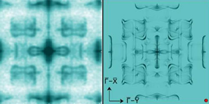Comparison of experiment (left) to theory (right): The image on the left shows patterns of waves imaged with scanning tunneling microscopy, revealing all the possible ways in which electrons can interfere with each other on the surface. This pattern is dictated by the connection of the surface electrons with the interior of the crystal, which is determined by the Weyl momentum of electrons, the special momentum when the electrons sink easily through the sample. The observed pattern closely matches the pattern predicted by theoretical calculations (right). - Image credit: Yazdani et al., Princeton University.
