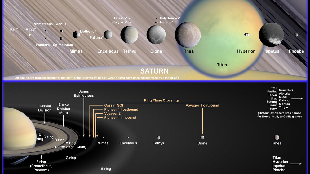 Saturn's moons to scale (closest to the left, and excluding small outer moons). Those as far out as Rhea may be younger than about 100m years. The sizes of the rings and the planet itself are indicated in the background. - Image Credit:  NASA/ESA/DLR
