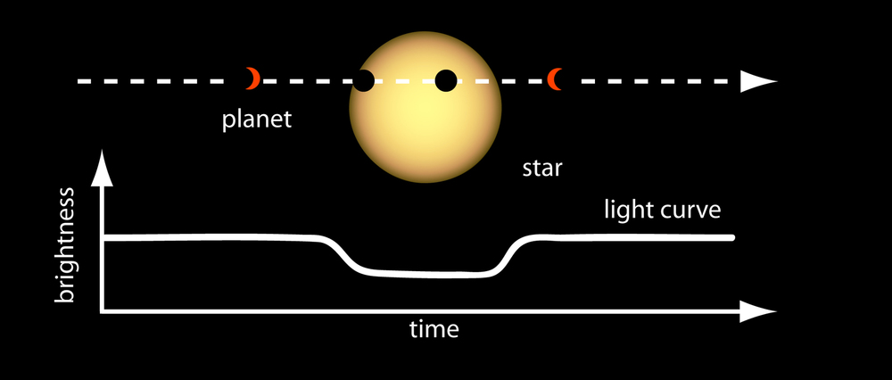 When a planet passes between us and its star, the star's light seems to dim.  NASA Ames, CC BY