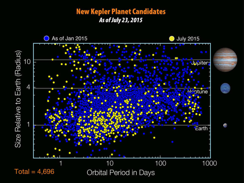 The Kepler Mission identified 4,696 planet candidates by July 2015.  NASA Ames/W. Stenzel, CC BY