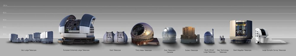 An infographic that compares the size of the European Extremely Large Telescope (E-ELT) dome with that of other major ground-based telescopes, either in operation or planned. The E-ELT, with a main mirror 39 metres in diameter, will be the largest optical/near-infrared telescope in the world. – Image Credit: ESO