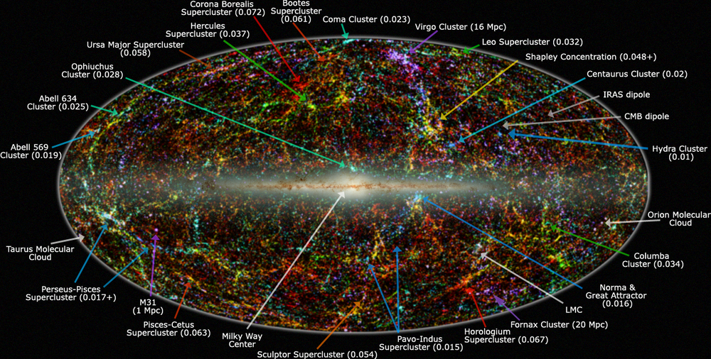 Panoramic view of the entire near-infrared sky. The location of the Great Attractor is shown following the long blue arrow at bottom-right. - Image Credit: IPAC/Caltech, by Thomas Jarrett