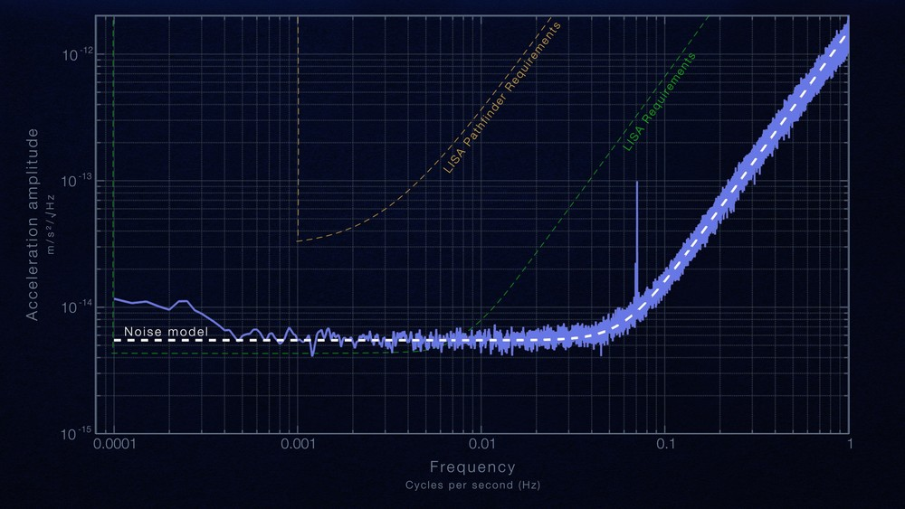 "This plot shows the result of LISA Pathfinder's two-month experiment in drag-free flight, where the goal is to follow test masses as they fall through space affected only by gravity. LISA Pathfinder reduced non-gravitational forces on the test masses to a level five times better than the mission required and within 25 percent of the requirement for a future space-based gravitational wave detector. The cause of the spike around 0.07 hertz is still under investigation. The line labeled ""noise model"" represents a simple physical model of the measured performance. It consists of a flat component, dominant at low frequencies, arising from residual gas molecules around the test mass and a rising component, dominant at higher frequencies, representing the limits of the instrument's ability to sense the motion of the test masses. This model explains the vast majority of the observed behavior, providing confidence that such models can be used to extrapolate from LISA Pathfinder to a full-scale future observatory.  Credits: NASA's Goddard Space Flight Center"