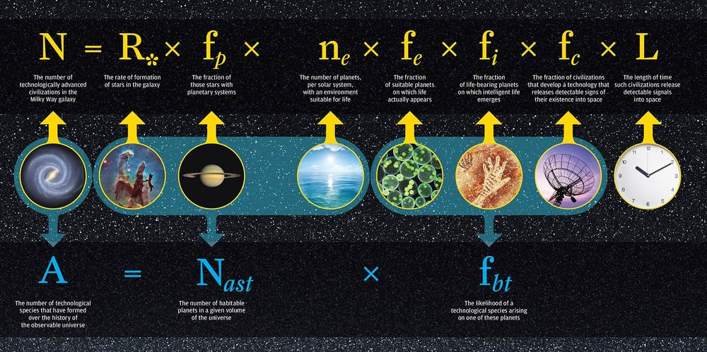 In 1961, astrophysicist Frank Drake developed an equation to estimate the number of advanced civilizations likely to exist in the Milky Way galaxy. The Drake equation (top row) has proven to be a durable framework for research, and space technology has advanced scientists' knowledge of several variables. But it is impossible to do anything more than guess at variables such as L, the probably longevity of other advanced civilizations. In new research, Adam Frank and Woodruff Sullivan offer a new equation (bottom row) to address a slightly different question: What is the number of advanced civilizations likely to have developed over the history of the observable universe? Frank and Sullivan's equation draws on Drake's, but eliminates the need for L. - University of Rochester