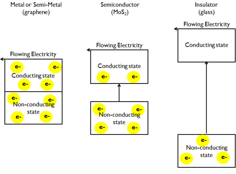 Comparing the band gap in metals (left), semiconductors (center) and insulators (right). Peter Byrley