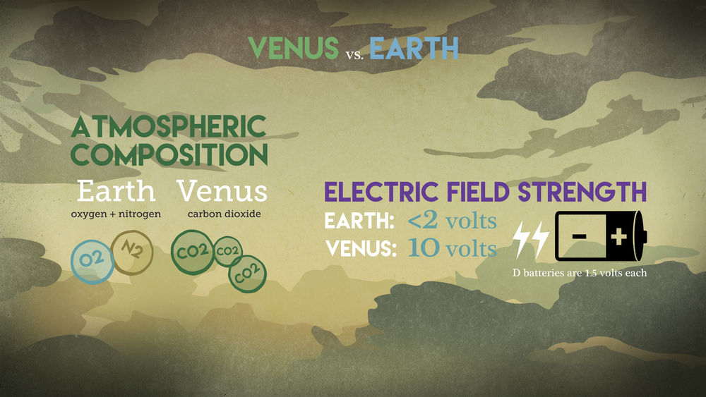 This graphic compares the atmospheric composition and electric field strength on Earth and Venus. New research suggests that the electric field around Venus may be a key factor in shaping what molecules exist in the Venusian atmosphere — including its lack of the molecules needed to make water. - Credits: NASA/Goddard/Conceptual Image Lab, Brian Monroe