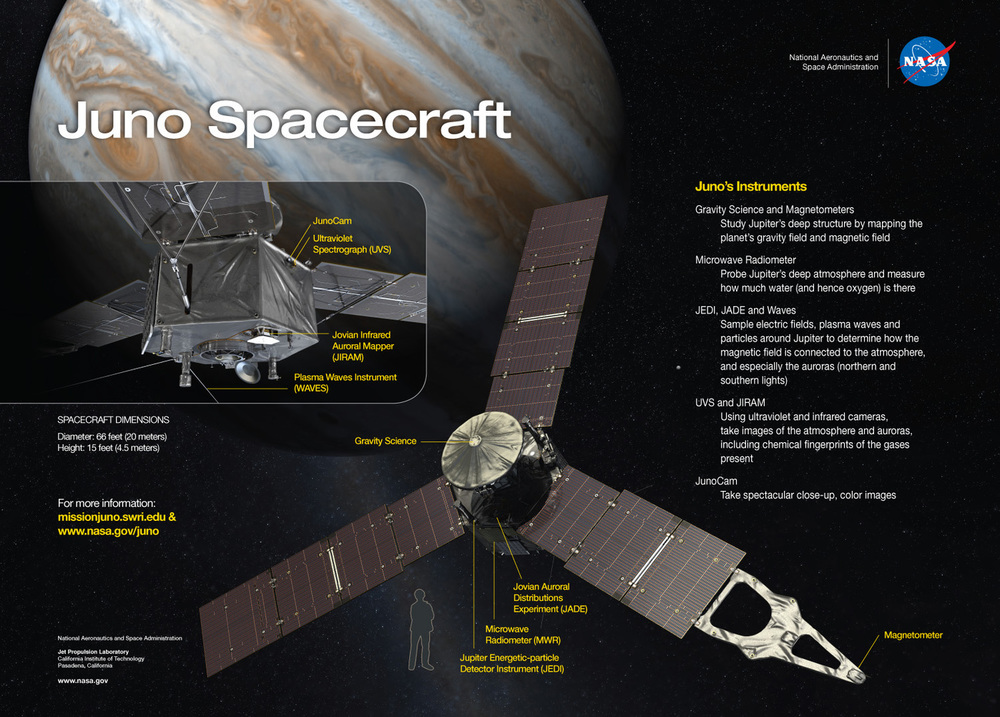 The suite of science instruments and scale of the Juno spacecraft. – Image Credit: NASA/JPL