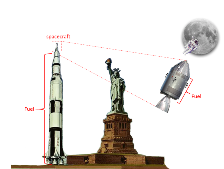 Saturn V rocket drawn to scale with Statue of Liberty. Apollo spacecraft and the moon are not to scale. -  CC BY-ND