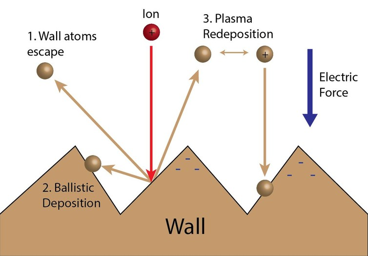 Illustration of three possible scenarios for a wall atom that comes off: 1) it's lost forever, 2) it intercepts a wall and deposits or 3) it becomes ionized and is accelerated by electric forces to deposit on the wall. CC BY-ND