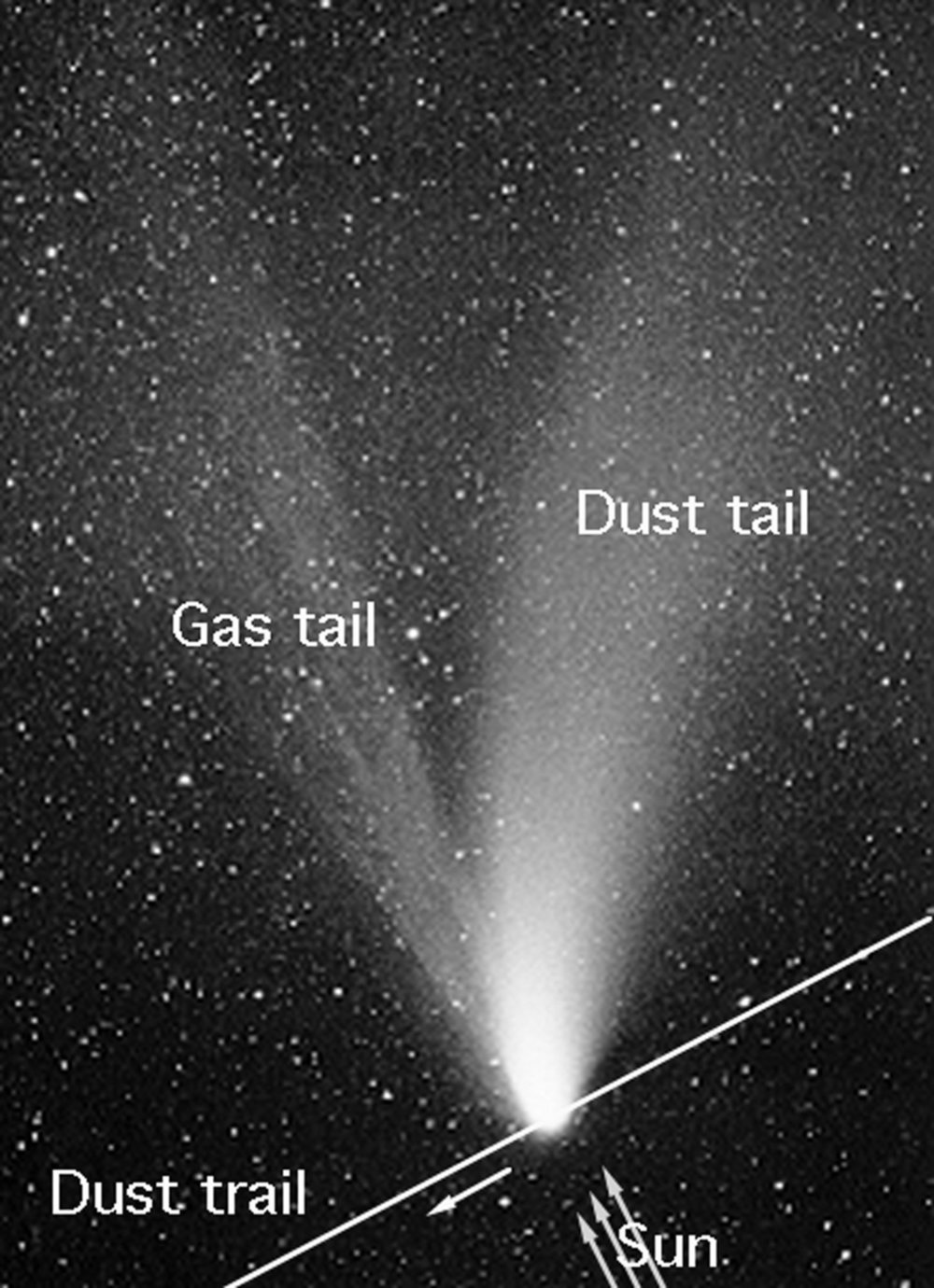 Artist's concept of a comet, with solar wind blowing back the coma into a tail.– Image Credit: NASA,CC BY-ND