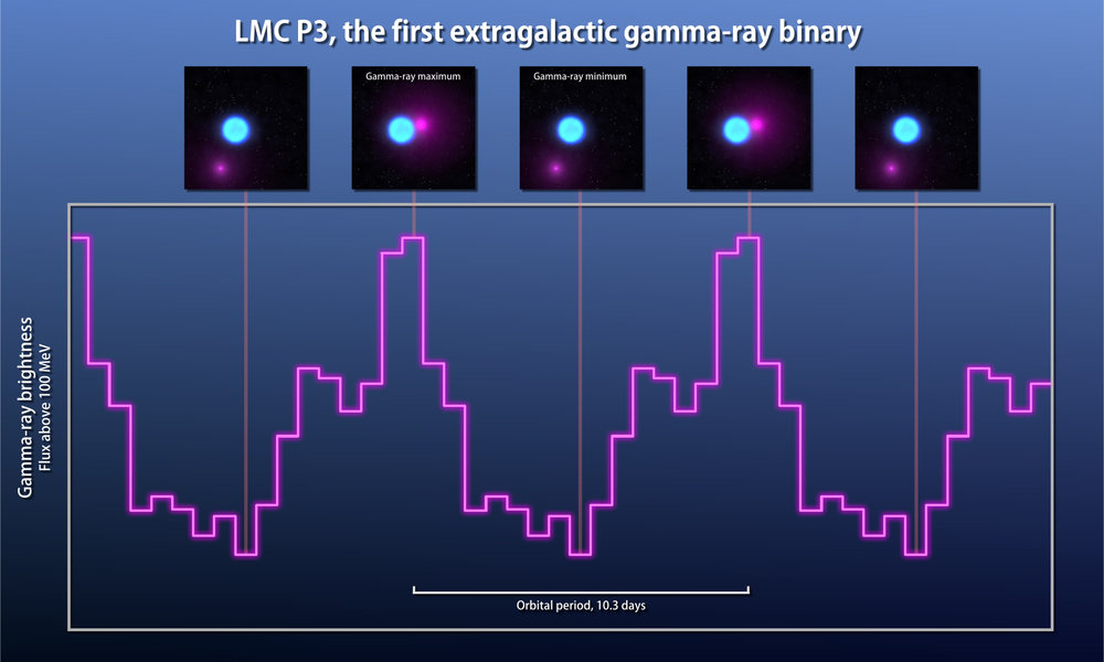 Observations from Fermi's Large Area Telescope (magenta line) show that gamma rays from LMC P3 rise and fall over the course of 10.3 days. The companion is thought to be a neutron star. Illustrations across the top show how the changing position of the neutron star relates to the gamma-ray cycle. – Image Credits: NASA's Goddard Space Flight Center