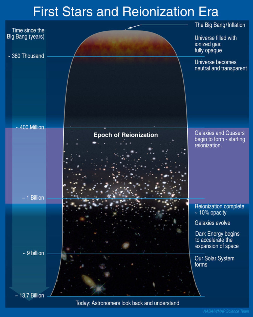 Timeline of the universe. - Image Credit:  NASA ,  CC BY