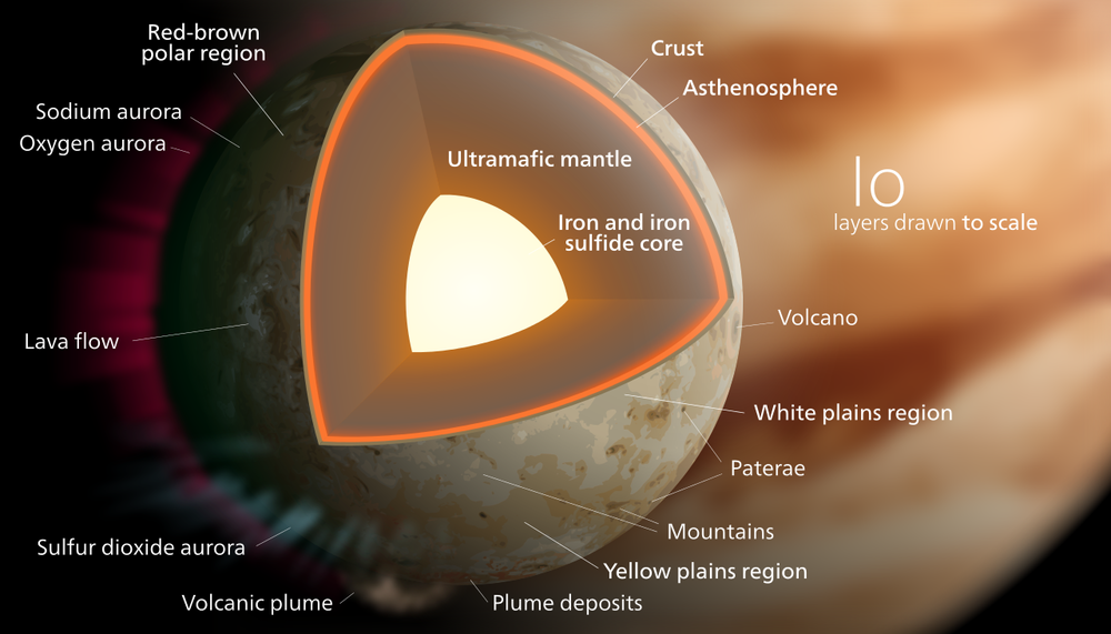 Model of the possible interior composition of Io with various features labelled. - Image Credit: Wikipedia Commons/Kelvinsong