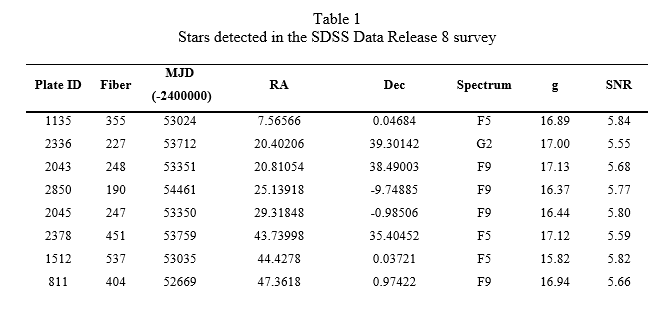 A portion of the 234 stars that are sources of the pulsed ETI-like signal. Note that all the stars are in the narrow spectral range F2 to K1, very similar to our own Sun. – Image Credit: Ermanno F. Borra and Eric Trottier