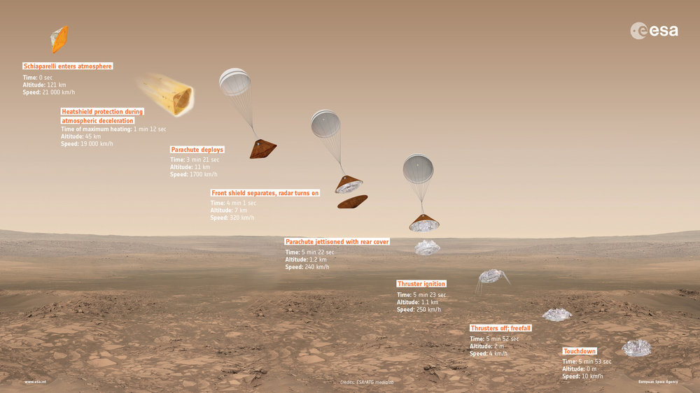 The stages of Schiaparelli's planned descent. – Image Credit:  ESA/ATG medialab