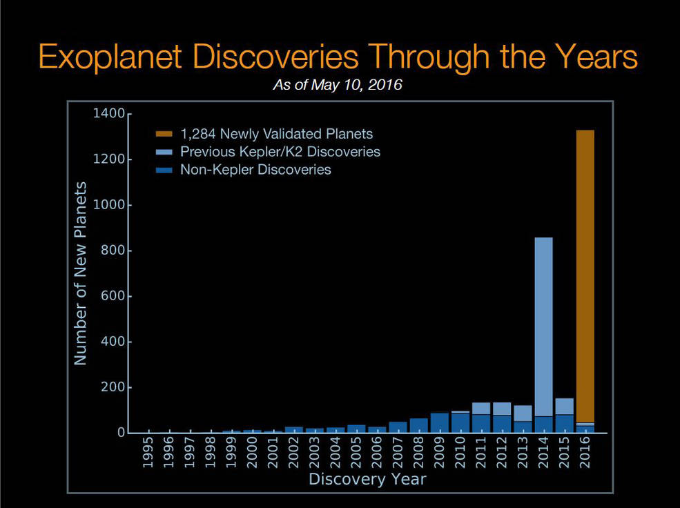 Histogram showing the number of exoplanets discovered by year. - Image Credit: NASA Ames/W. Stenzel, Princeton/T. Morton