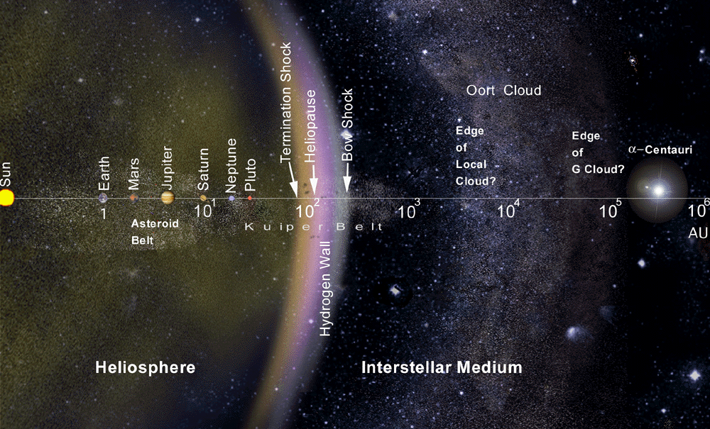 Illustration of the solar system and its nearby galactic neighborhood on a logarithmic scale extending (from < 1 to) 1 million AU. - Image Credit: NASA/JPL
