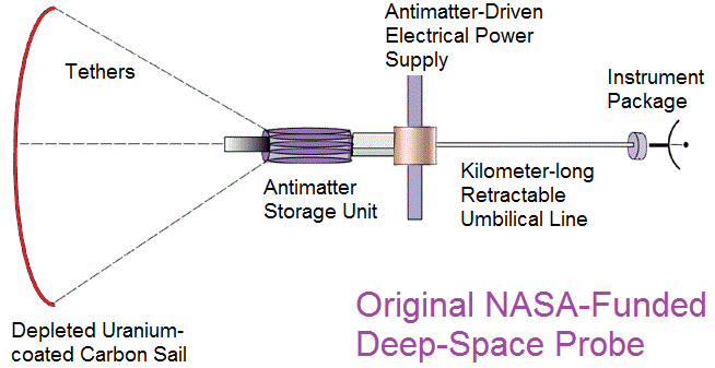 Diagram showing Hbar's concept for a antimatter-driven propulsion system. Credit: antimatterdrive.org