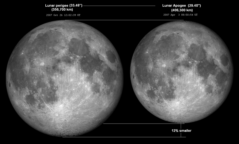 Comparison of the Moon's apparent size at lunar perigee–apogee. – Image Credit: Wikipedia Commons/Tomruen