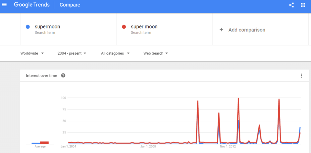 The supermoon phenomena takes off in March 2011. Google Trends