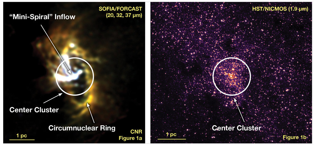 Figure 1a: SOFIA/FORCAST mid-infrared image of the Milky Way Galaxy's nucleus showing the Circumnuclear Ring of gas and dust clouds orbiting a central supermassive black hole. Figure 1b: Hubble Space Telescope/Near Infrared Camera and Multi-Object Spectrometer (NICMOS) near-infrared image showing the same field of view with the same scale and orientation as Figure 1a. At this wavelength, opaque dust in the plane of the Milky Way hides features that are seen in the SOFIA image. – Image Credits: Figure 1a: NASA/DLR/USRA/DSI/FORCAST Team/Lau et al. 2013; Figure 1b: NASA/HST/STScI/AURA
