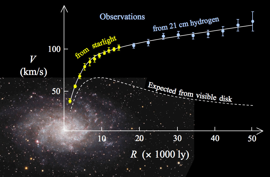 This diagram shows rotation curves of stars in M33, a typical spiral galaxy. The vertical scale is speed and the horizontal is distance from the galaxy's nucleus. Normally, we expect stars to slow down the farther they are from galactic center (bottom curve), but in fact they revolve much faster (top curve). The discrepancy between the two curves is accounted for by adding a dark matter halo surrounding the galaxy. - Image Credit: Public domain / Wikipedia