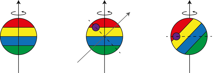 Simplified illustration of true polar wander. With the addition of a new load (the purple circle), for example an impact basin or volcanic rise, the moment of inertia of the body is altered. To reach a minimum energy state the orientation of the body changes. - Image Credit: Chris Arridge/Lancaster University