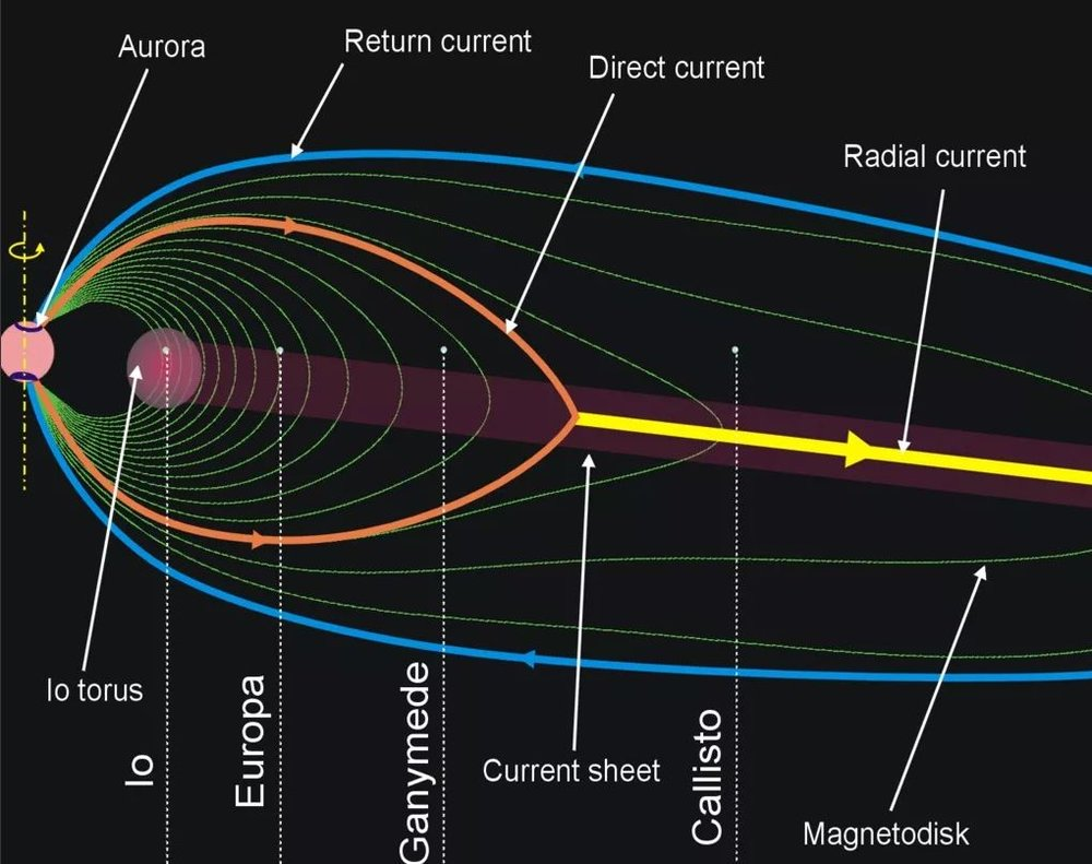 The magnetic field of Jupiter and co-rotation enforcing currents. - ImageCredit: Wikipedia Commons/Ruslik0