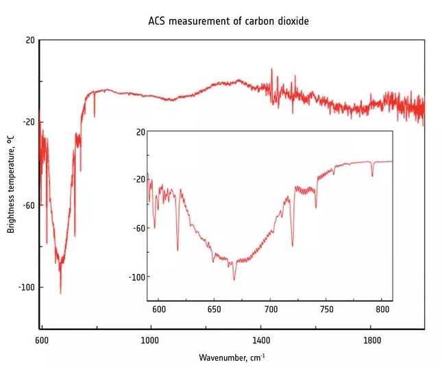 First detection of atmospheric carbon dioxide by the ExoMars Trace Gas Orbiter's Atmospheric Chemistry Suite. Credit: ESA/Roscosmos/ExoMars/ACS/IKI.