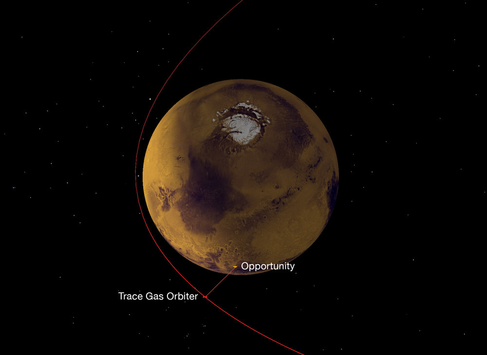 A NASA radio on Europe's Trace Gas Orbiter, which reached Mars in October 2016, has succeeded in its first test of receiving data from NASA Mars rovers, both Opportunity and Curiosity. This graphic depicts the geometry of the relay from Opportunity to the orbiter, which then sent the data to Earth.  – Image Credits: NASA/JPL-Caltech/ESA