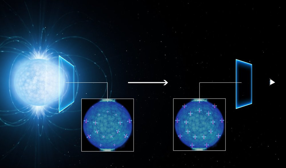 This artist's view shows how the light coming from the surface of a strongly magnetic neutron star (left) becomes linearly polarised as it travels through the vacuum of space close to the star on its way to the observer on Earth (right). The polarisation of the observed light in the extremely strong magnetic field suggests that the empty space around the neutron star is subject to a quantum effect known as vacuum birefringence, a prediction of quantum electrodynamics (QED). This effect was predicted in the 1930s but has not been observed before. - Image Credit: ESO/L. Calçada