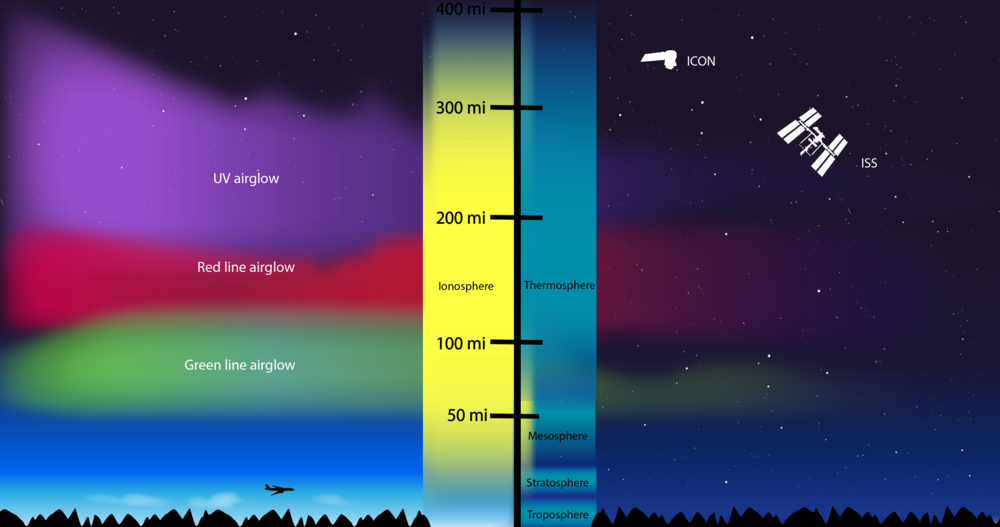 The ionosphere is a layer of charged particles in Earth's atmosphere that extends from about 50 to 360 miles above the surface of Earth. Processes in the ionosphere also create bright swaths of color in the sky, known as airglow. – Image Credits: NASA