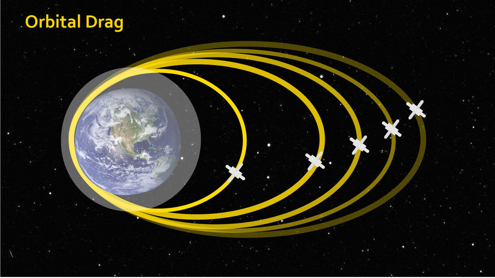 The swelling of Earth's upper atmosphere during geomagnetic storms can alter the orbits of satellites, bringing them lower and lower. – Image Credits: NASA