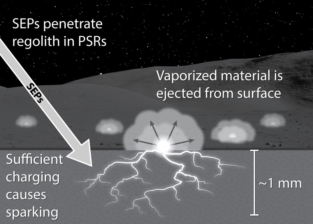 Illustration showing how solar energetic particles may cause dielectric breakdown in lunar regolith in a permanently shadowed region (PSR). Tiny breakdown events could occur throughout the floor of the PSR. – Image Credits: NASA/Andrew Jordan