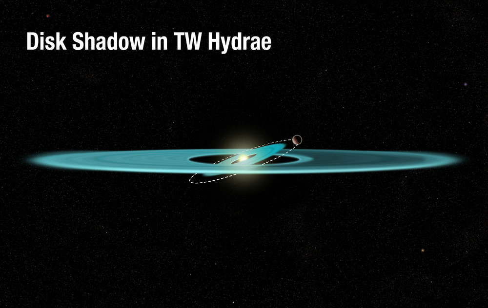 This diagram reveals the proposed structure of a gas-and-dust disk surrounding the nearby, young star TW Hydrae.The illustration shows an inner disk that is tilted due to the gravitational influence of an unseen companion, which is orbiting just outside the disk.The tilted inner disk is the best explanation for a shadow covering part of the disk's outer region. The warped disk is blocking light from the star and casting the shadow across the disk. The nature of the darkening was first revealed in Hubble Space Telescope archival observations, which showed that the feature moved around the star at a much faster rate than any phenomenon that would be physically linked to the slowly rotating disk.TW Hydrae is about 8 million years old and resides 192 light-years from Earth. – Image Credits: NASA, ESA, and A. Feild (STScI)