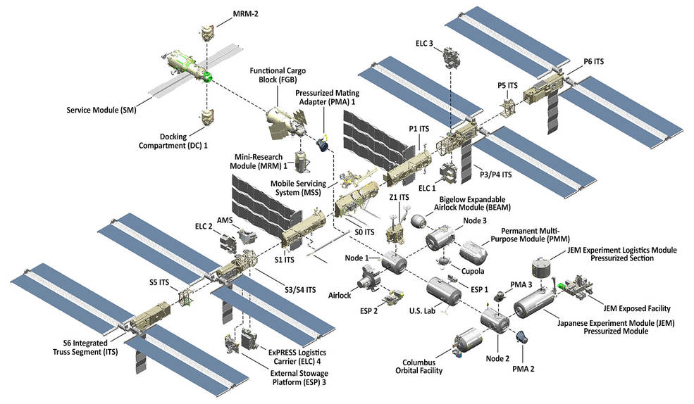 The structure of the ISS (exploded in this diagram) showing the various components and how they are assembled together. - Image Credit: NASA