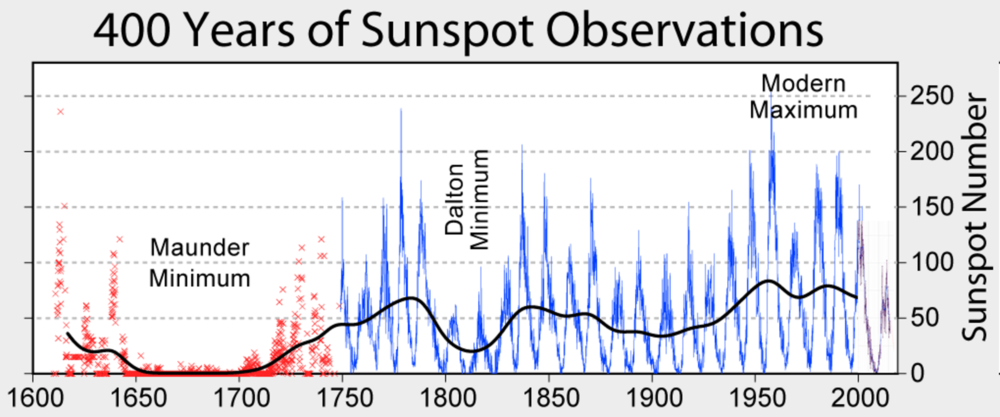 The number of sunspots observed on the sun. – Image Credit: Global Warming Art/Wikipedia