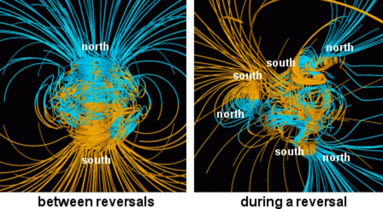 On the left, the Earth's magnetic field we're used to. On the right, a model of what the magnetic field might be like during a reversal. - Image Credit:  NASA/Gary Glazmaier ,  CC BY