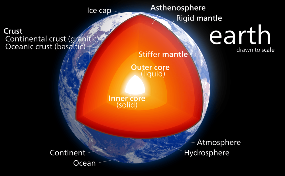 Cutaway image of the Earth's interior - Image Credit:. Kelvinsong ,  CC BY-SA