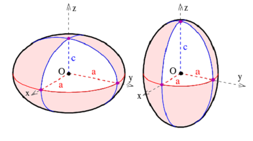 The assignment of semi-axes on a spheroid. It is oblate if ca (right). Image Credit: WikimediaCommons/Ag2gaeh